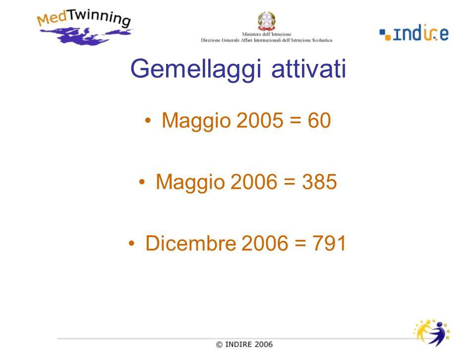 Gemellaggi attivati Maggio 2005 = 60 Maggio 2006 = 385 Dicembre 2006 = 791