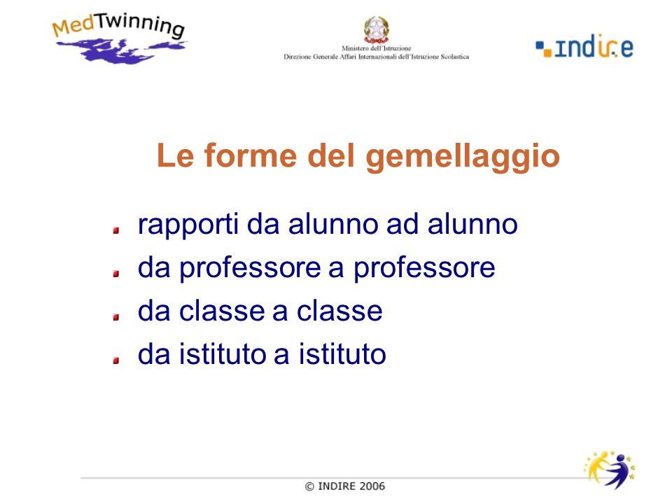I gemellaggi possono essere: semplici scambi di informazioni o di documentazione realizzazione di progetti di scoperta o di ricerca divenire parte integrante del sistema pedagogico