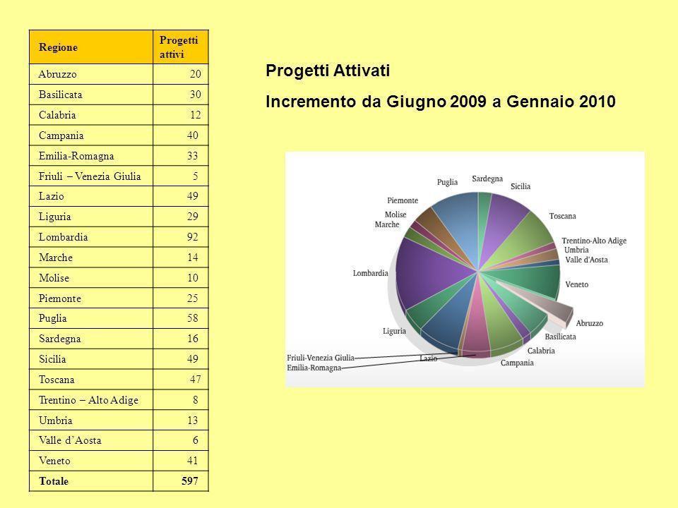 Regione Progetti attivi Abruzzo 20 Basilicata 30 Calabria 12 Campania40 Emilia-Romagna33 Friuli – Venezia Giulia5 Lazio49 Liguria29 Lombardia92 Marche