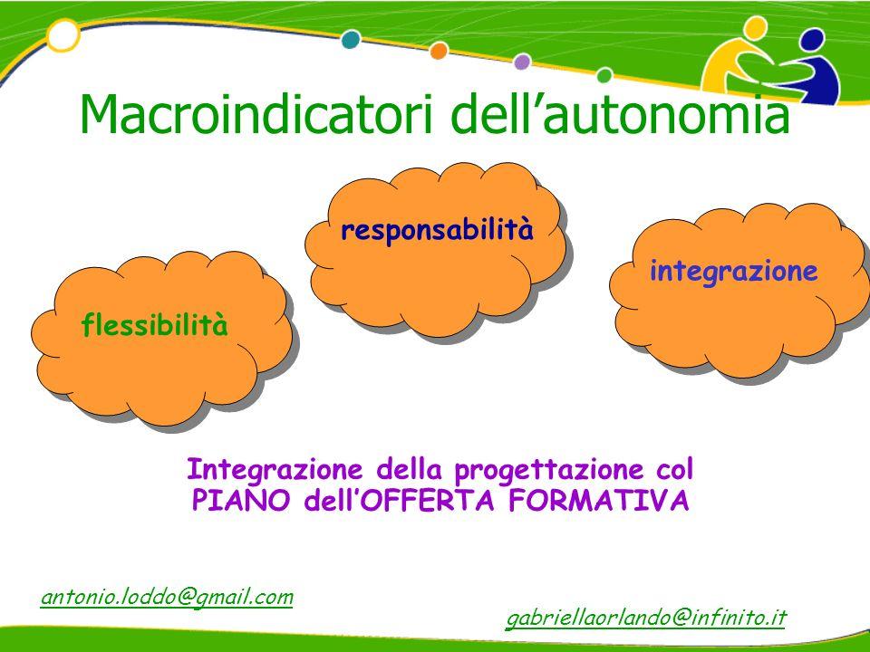 Macroindicatori dellautonomia responsabilità flessibilità integrazione Integrazione della progettazione col PIANO dellOFFERTA FORMATIVA gabriellaorlando@infinito.it antonio.loddo@gmail.com