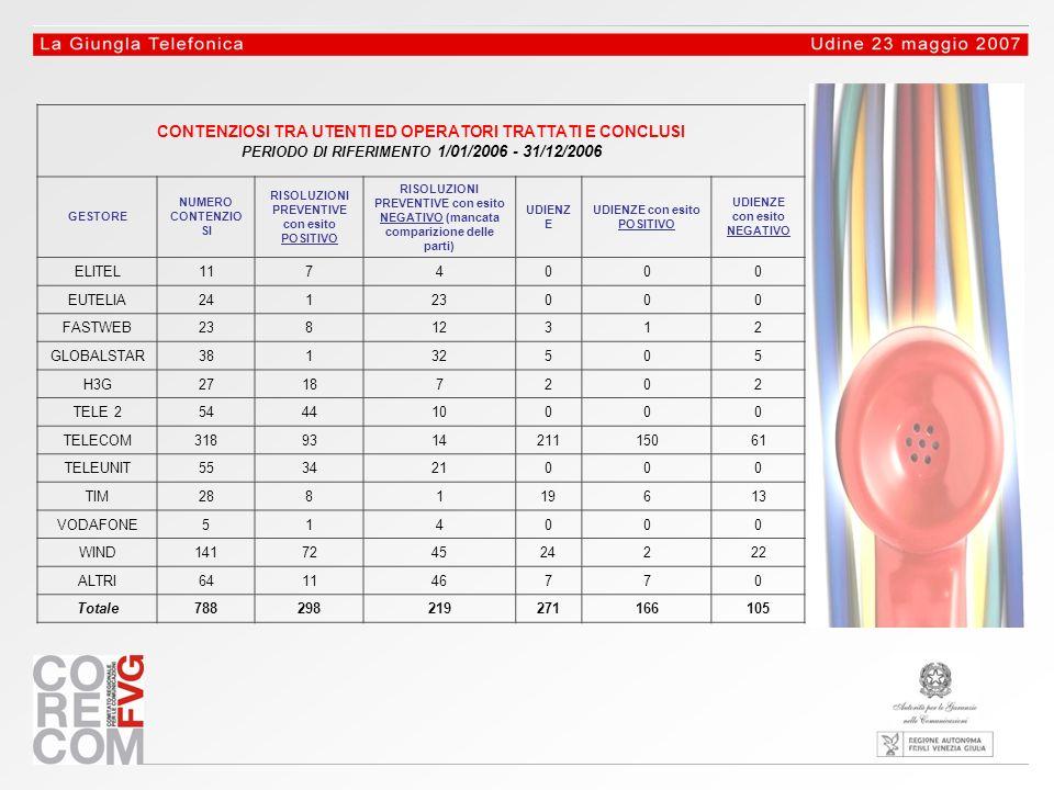 CONTENZIOSI TRA UTENTI ED OPERATORI TRATTATI E CONCLUSI PERIODO DI RIFERIMENTO 1/01/2006 - 31/12/2006 GESTORE NUMERO CONTENZIO SI RISOLUZIONI PREVENTIVE con esito POSITIVO RISOLUZIONI PREVENTIVE con esito NEGATIVO (mancata comparizione delle parti) UDIENZ E UDIENZE con esito POSITIVO UDIENZE con esito NEGATIVO ELITEL1174000 EUTELIA24123000 FASTWEB23812312 GLOBALSTAR38132505 H3G27187202 TELE 2544410000 TELECOM318931421115061 TELEUNIT553421000 TIM288119613 VODAFONE514000 WIND141724524222 ALTRI641146770 Totale788298219271166105