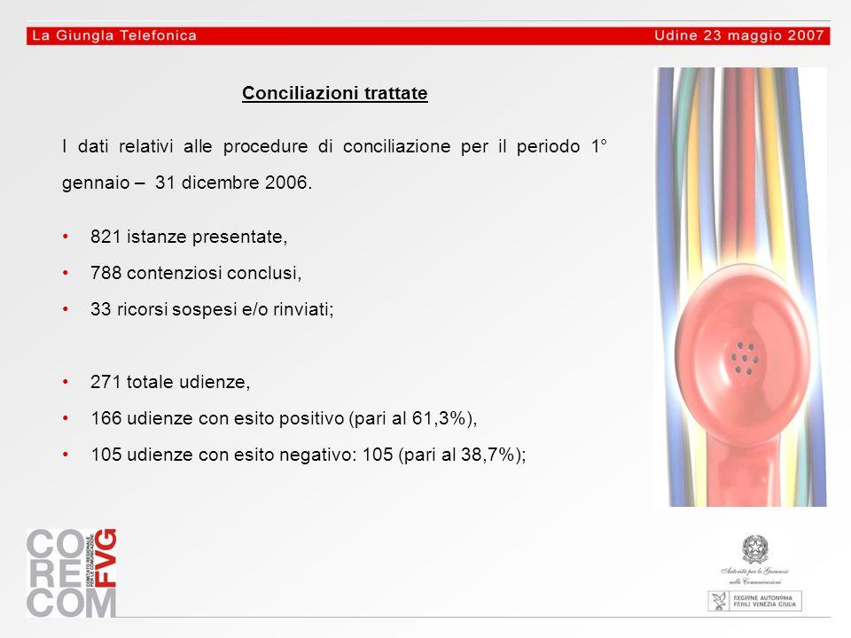 Conciliazioni trattate I dati relativi alle procedure di conciliazione per il periodo 1° gennaio – 31 dicembre 2006.