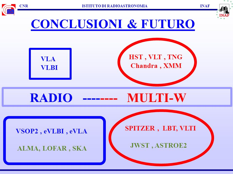 CNR ISTITUTO DI RADIOASTRONOMIA INAF CONCLUSIONI & FUTURO RADIOASTRONOMIA EXTRAGALATTICA + MODELLISTICA PLASMI RELATIVISTICI COMPETENZE MULTI-WAVELENGTH INAF