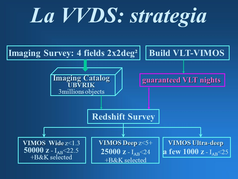Redshift Survey VIMOS Wide VIMOS Wide z<1.3 50000 z - I AB <22.5 +B&K selected Imaging Catalog UBVRIK 3millions objects VIMOS Deep VIMOS Deep z<5+ 25000 z - I AB <24 +B&K selected VIMOS Ultra-deep a few 1000 z - I AB <25 Imaging Survey: 4 fields 2x2deg² guaranteed VLT nights Build VLT-VIMOS La VVDS: strategia