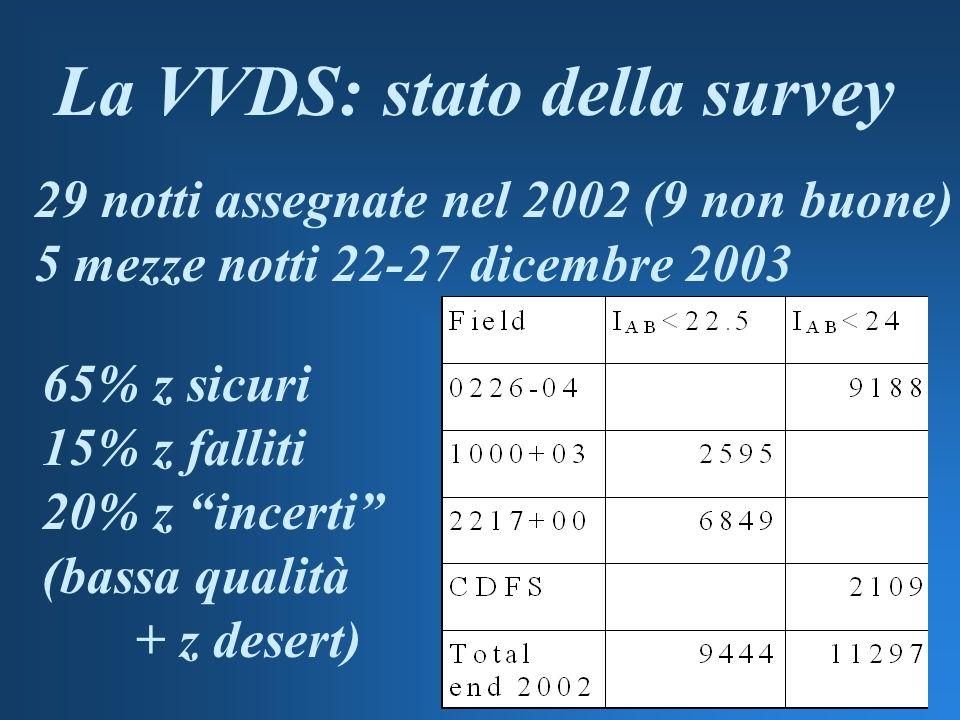 La VVDS: stato della survey 29 notti assegnate nel 2002 (9 non buone) 5 mezze notti 22-27 dicembre 2003 65% z sicuri 15% z falliti 20% z incerti (bassa qualità + z desert)
