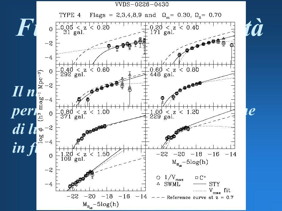 Il numero di galassie è tale da permettere di determinare la funzione di luminosità divisa per tipi spettrali in funzione del redshift Funzione di luminosità per tipo spettrale