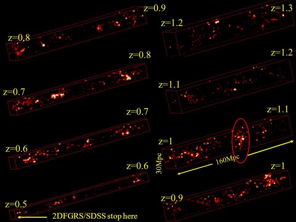 2DFGRS/SDSS stop here z=0.5 z=0.6 z=0.7 z=1.3 z=0.8 z=0.9 z=1 z=1.1 z=1.2 160Mpc 30Mpc