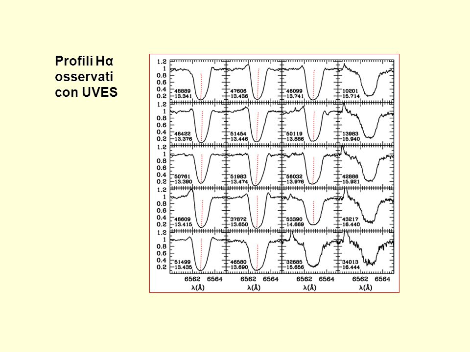 Profili Hα osservati con UVES
