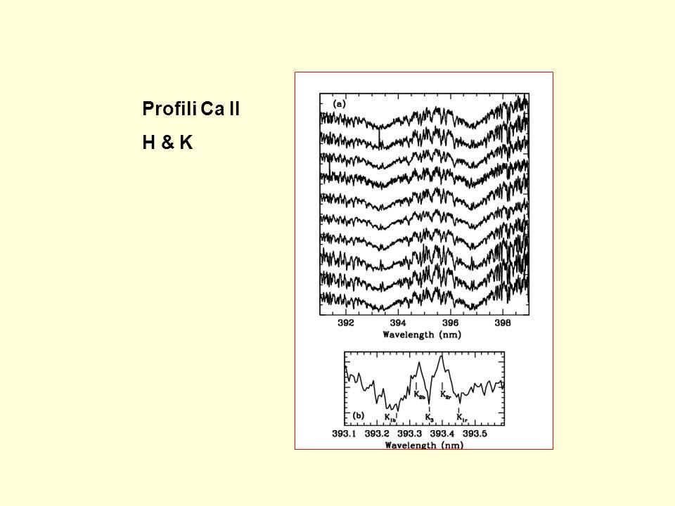 Profili Ca II H & K