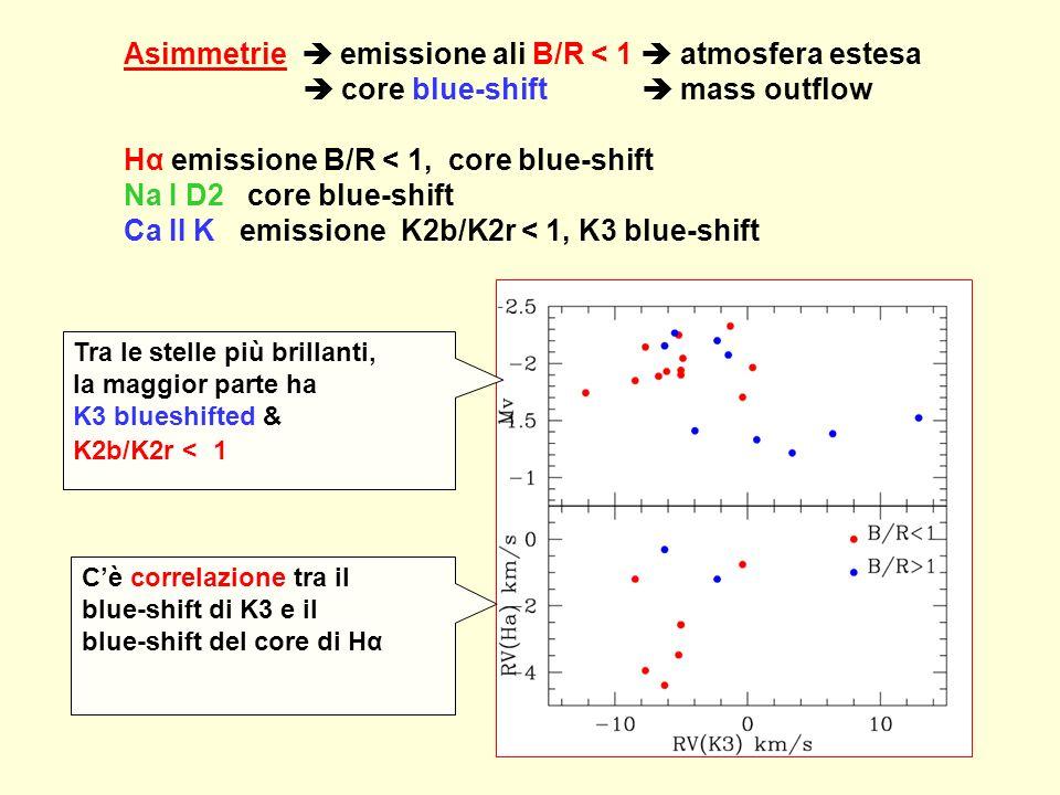 Asimmetrie emissione ali B/R < 1 atmosfera estesa core blue-shift mass outflow Hα emissione B/R < 1, core blue-shift Na I D2 core blue-shift Ca II K emissione K2b/K2r < 1, K3 blue-shift Tra le stelle più brillanti, la maggior parte ha K3 blueshifted & K2b/K2r < 1 Cè correlazione tra il blue-shift di K3 e il blue-shift del core di Hα