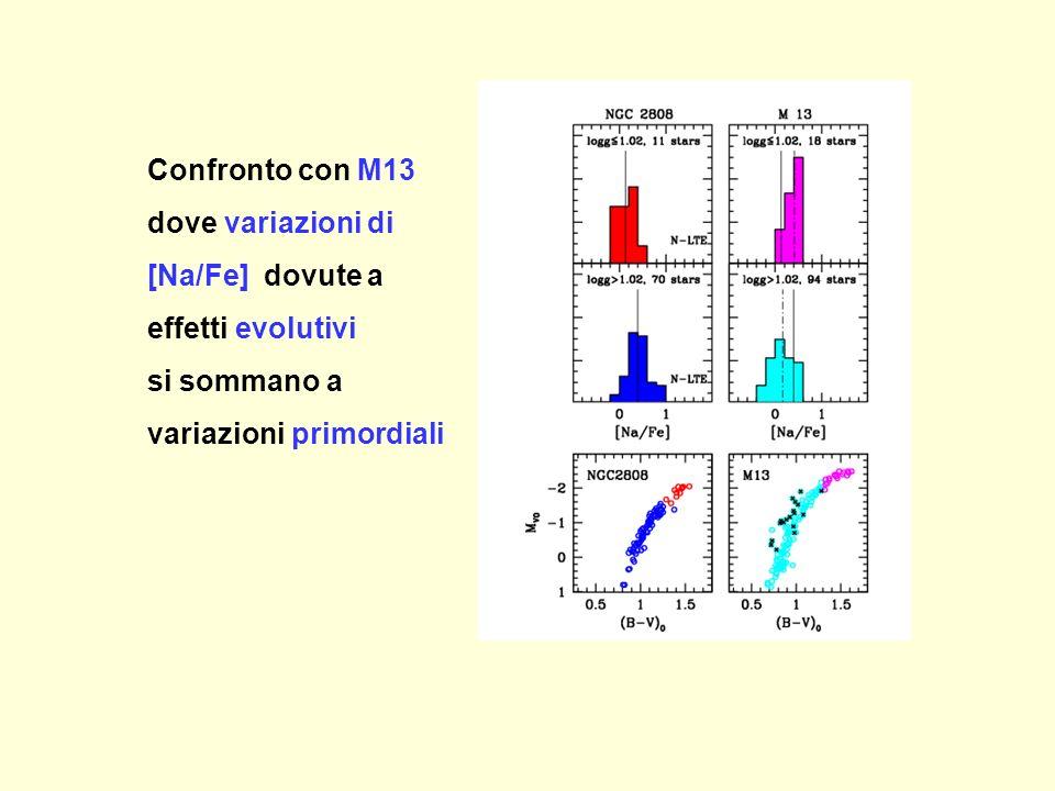 Confronto con M13 dove variazioni di [Na/Fe] dovute a effetti evolutivi si sommano a variazioni primordiali