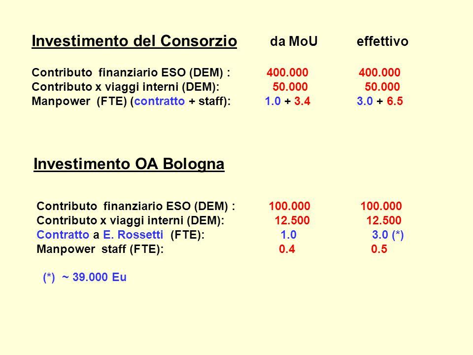 Investimento del Consorzio da MoU effettivo Contributo finanziario ESO (DEM) : 400.000 400.000 Contributo x viaggi interni (DEM): 50.000 50.000 Manpower (FTE) (contratto + staff): 1.0 + 3.4 3.0 + 6.5 Investimento OA Bologna Contributo finanziario ESO (DEM) : 100.000 100.000 Contributo x viaggi interni (DEM): 12.500 12.500 Contratto a E.