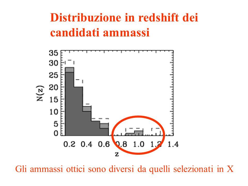 Distribuzione in redshift dei candidati ammassi Gli ammassi ottici sono diversi da quelli selezionati in X