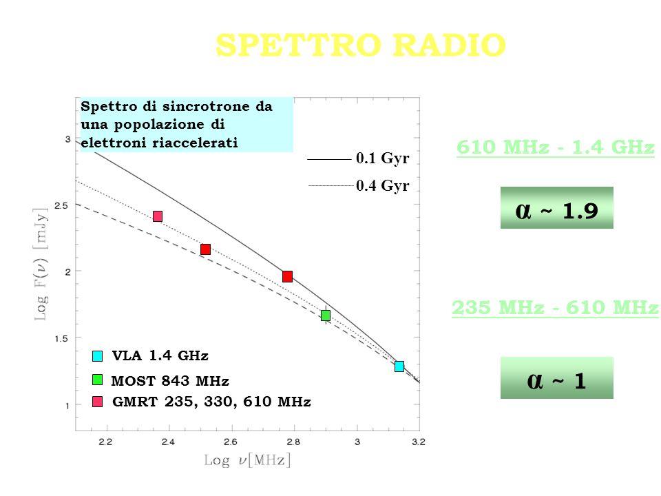 Spettro di sincrotrone da una popolazione di elettroni riaccelerati 0.1 Gyr 0.4 Gyr VLA 1.4 GHz MOST 843 MHz GMRT 235, 330, 610 MHz 610 MHz - 1.4 GHz 235 MHz - 610 MHz ~ 1.9 ~ 1