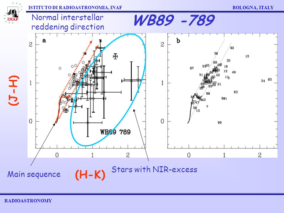 RADIOASTRONOMY ISTITUTO DI RADIOASTRONOMIA, INAF BOLOGNA, ITALY WB89 -789 (H-K) (J-H) Main sequence Normal interstellar reddening direction Stars with NIR-excess