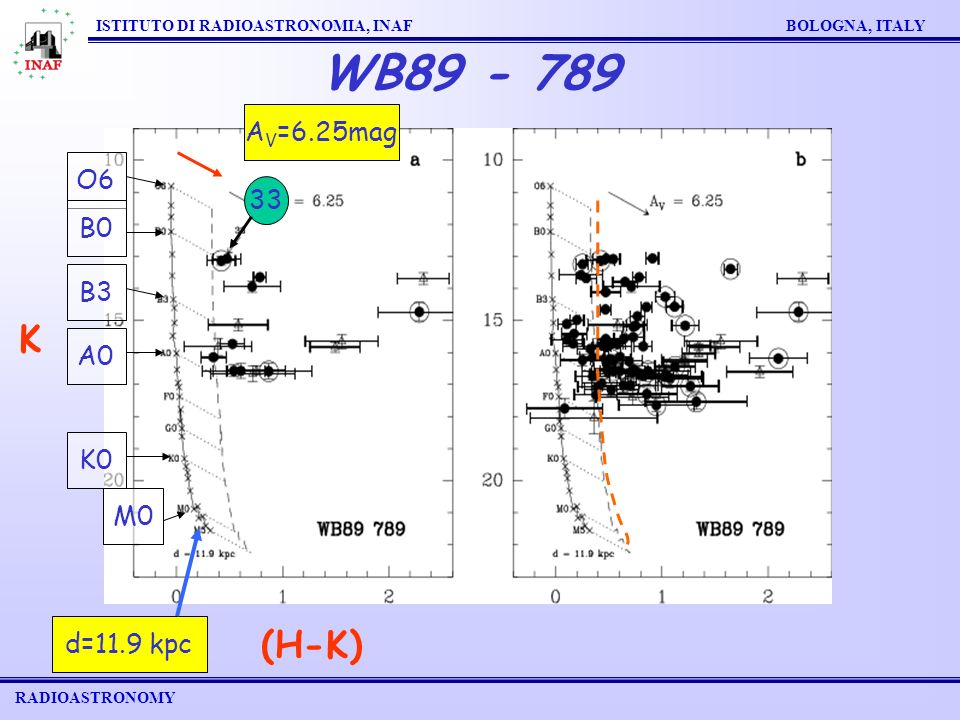 RADIOASTRONOMY ISTITUTO DI RADIOASTRONOMIA, INAF BOLOGNA, ITALY WB89 - 789 O6 B3 B0 A0 K0 M0 d=11.9 kpc A V =6.25mag 33 (H-K) K
