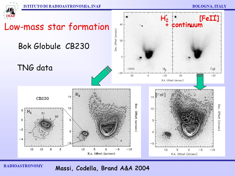 RADIOASTRONOMY ISTITUTO DI RADIOASTRONOMIA, INAF BOLOGNA, ITALY Low-mass star formation H2H2 [FeII] Bok Globule CB230 + continuum TNG data Massi, Codella, Brand A&A 2004