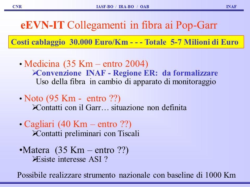 CNR IASF-BO / IRA-BO / OAB INAF eEVN-IT Collegamenti in fibra ai Pop-Garr Medicina (35 Km – entro 2004) Convenzione INAF - Regione ER: da formalizzare Uso della fibra in cambio di apparato di monitoraggio Noto (95 Km - entro ??) Contatti con il Garr… situazione non definita Cagliari (40 Km – entro ??) Contatti preliminari con Tiscali Matera (35 Km – entro ??) Esiste interesse ASI .