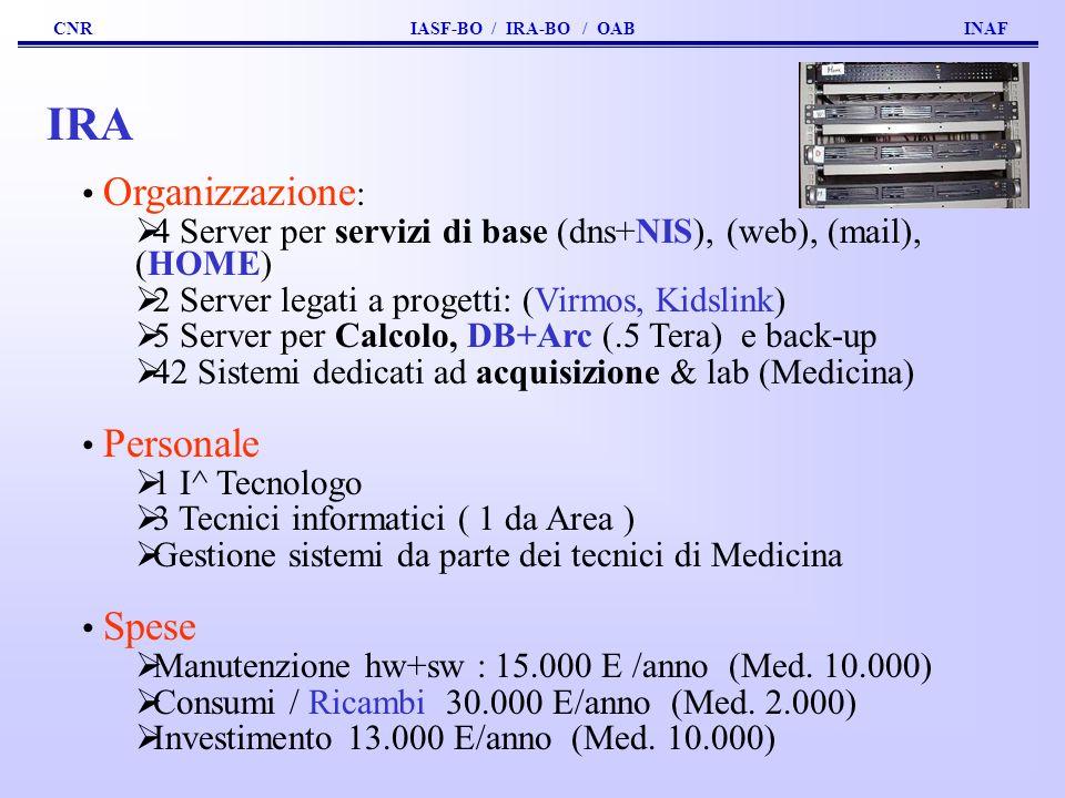 CNR IASF-BO / IRA-BO / OAB INAF IRA Organizzazione : 4 Server per servizi di base (dns+NIS), (web), (mail), (HOME) 2 Server legati a progetti: (Virmos, Kidslink) 5 Server per Calcolo, DB+Arc (.5 Tera) e back-up 42 Sistemi dedicati ad acquisizione & lab (Medicina) Personale 1 I^ Tecnologo 3 Tecnici informatici ( 1 da Area ) Gestione sistemi da parte dei tecnici di Medicina Spese Manutenzione hw+sw : 15.000 E /anno (Med.