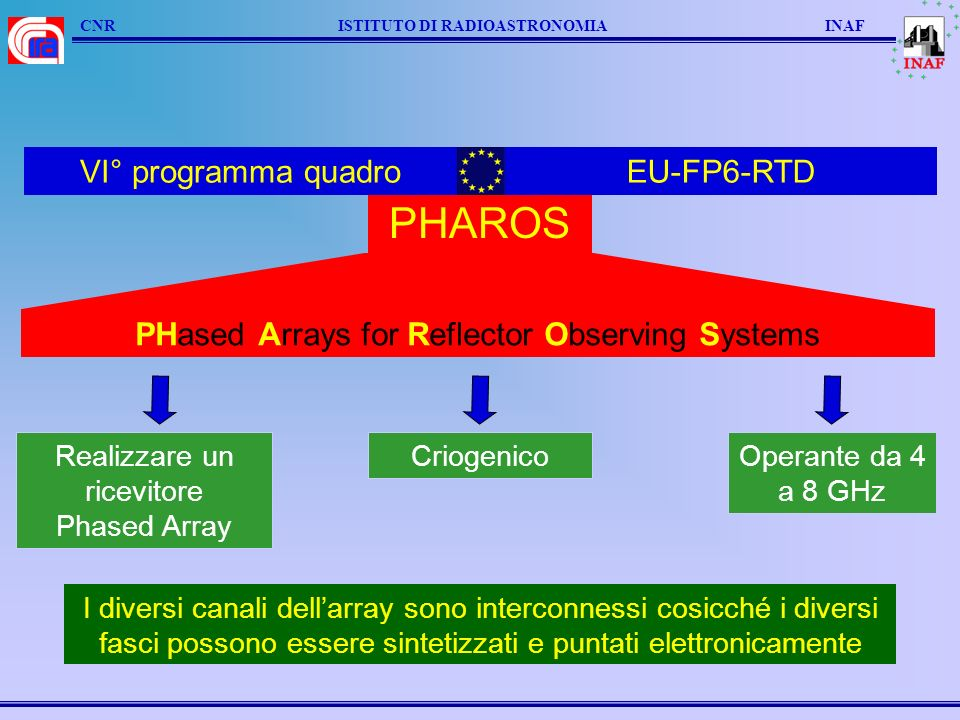 CNR ISTITUTO DI RADIOASTRONOMIA INAF PHAROS PHased Arrays for Reflector Observing Systems VI° programma quadroEU-FP6-RTD Realizzare un ricevitore Phas