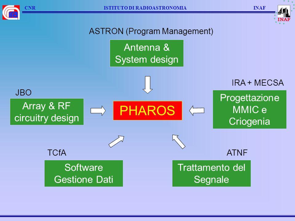 CNR ISTITUTO DI RADIOASTRONOMIA INAF FARADAY & PHAROS Incremento prestazioni strumenti esistenti ed Innovazione tecnologica Source Mapping