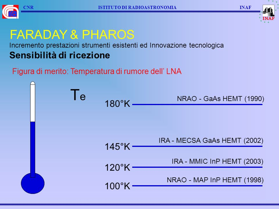 CNR ISTITUTO DI RADIOASTRONOMIA INAF FARADAY & PHAROS 145°K IRA - MECSA GaAs HEMT (2002) 120°K IRA - MMIC InP HEMT (2003) 100°K NRAO - MAP InP HEMT (1998) 180°K NRAO - GaAs HEMT (1990) Incremento prestazioni strumenti esistenti ed Innovazione tecnologica Sensibilità di ricezione Figura di merito: Temperatura di rumore dell LNA TeTe