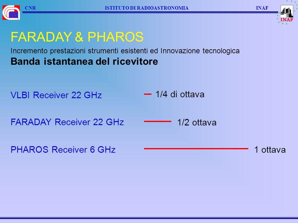 CNR ISTITUTO DI RADIOASTRONOMIA INAF FARADAY & PHAROS VLBI Receiver 22 GHz 1/4 di ottava FARADAY Receiver 22 GHz 1/2 ottava PHAROS Receiver 6 GHz1 ottava Incremento prestazioni strumenti esistenti ed Innovazione tecnologica Banda istantanea del ricevitore