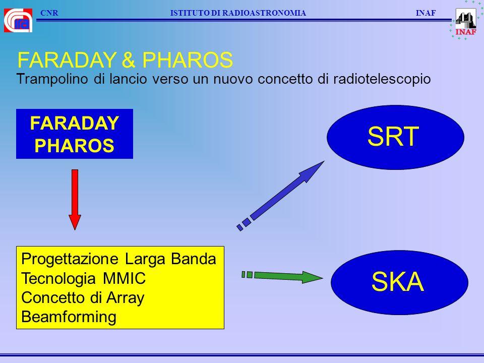 CNR ISTITUTO DI RADIOASTRONOMIA INAF Grazie dellattenzione FARADAY & PHAROS - The Array point of view A.Cremonini