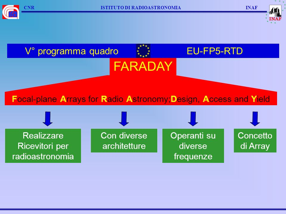 CNR ISTITUTO DI RADIOASTRONOMIA INAF FARADAY Realizzare Ricevitori per radioastronomia Focal-plane Arrays for Radio Astronomy;Design, Access and Yield