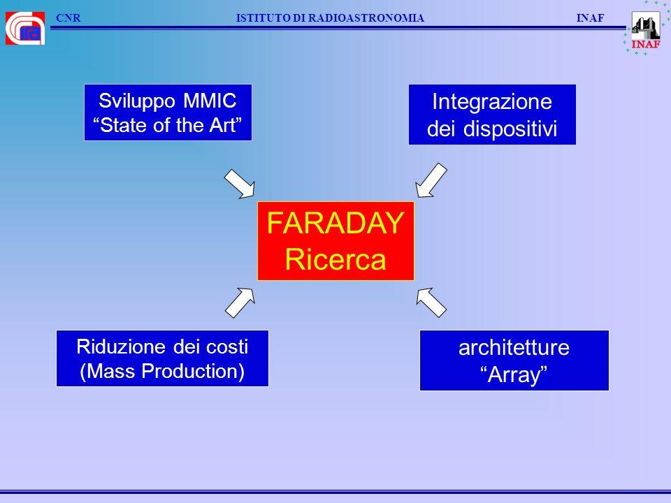 CNR ISTITUTO DI RADIOASTRONOMIA INAF FARADAY Ricerca Integrazione dei dispositivi Sviluppo MMIC State of the Art Riduzione dei costi (Mass Production) architetture Array