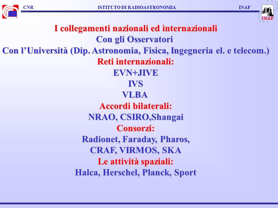 CNR ISTITUTO DI RADIOASTRONOMIA INAF I collegamenti nazionali ed internazionali Con gli Osservatori Con lUniversità (Dip. Astronomia, Fisica, Ingegner