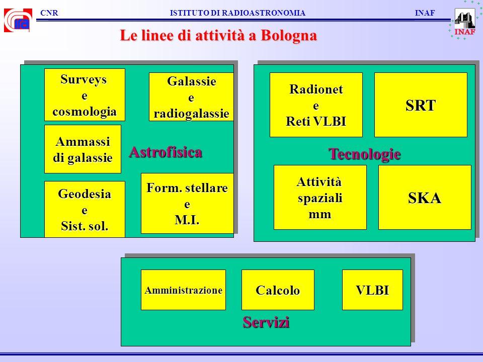 CNR ISTITUTO DI RADIOASTRONOMIA INAFISTITUTO DI RADIOASTRONOMIA, INAF - ITALY Astrofisica Surveys e cosmologia 11 ricercatori (72ma) + 6 associati (31ma) Galassieeradiogalassie 11 ricercatori (50) + 6 associati (43) Ammassi di galassie 9 ric.