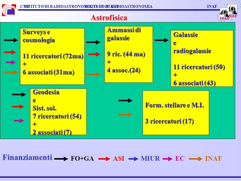 CNR ISTITUTO DI RADIOASTRONOMIA INAFISTITUTO DI RADIOASTRONOMIA, INAF - ITALY Astrofisica Surveys e cosmologia 11 ricercatori (72ma) + 6 associati (31
