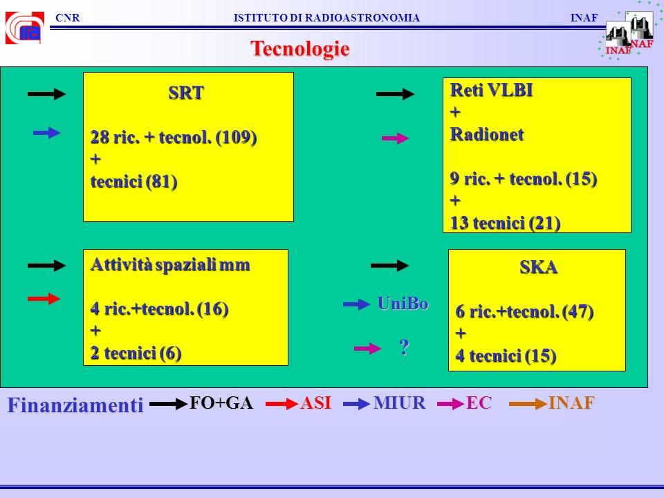 CNR ISTITUTO DI RADIOASTRONOMIA INAF Tecnologie Reti VLBI +Radionet 9 ric. + tecnol. (15) + 13 tecnici (21) SRT SRT 28 ric. + tecnol. (109) + tecnici