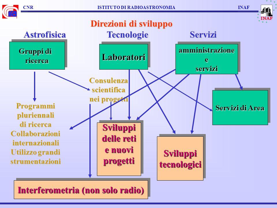 CNR ISTITUTO DI RADIOASTRONOMIA INAF Direzioni di sviluppo AstrofisicaTecnologieServizi Programmi pluriennali di ricerca Collaborazioniinternazionali