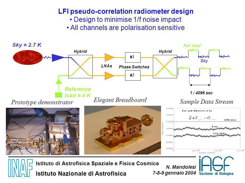 Istituto di Astrofisica Spaziale e Fisica Cosmica Istituto Nazionale di Astrofisica N. Mandolesi 7-8-9 gennaio 2004 LFI pseudo-correlation radiometer