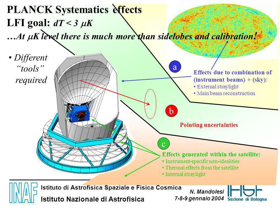 Istituto di Astrofisica Spaziale e Fisica Cosmica Istituto Nazionale di Astrofisica N. Mandolesi 7-8-9 gennaio 2004 Effects generated within the satel