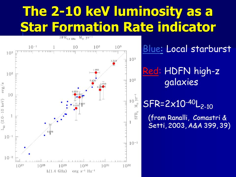 The 2-10 keV luminosity as a Star Formation Rate indicator Blue: Local starburst Red: HDFN high-z galaxies SFR=2x10 -40 L 2-10 (from Ranalli, Comastri