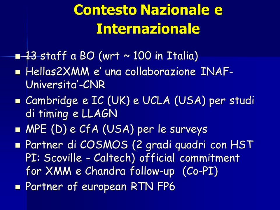 Contesto Nazionale e Internazionale 13 staff a BO (wrt ~ 100 in Italia) 13 staff a BO (wrt ~ 100 in Italia) Hellas2XMM e una collaborazione INAF- Universita-CNR Hellas2XMM e una collaborazione INAF- Universita-CNR Cambridge e IC (UK) e UCLA (USA) per studi di timing e LLAGN Cambridge e IC (UK) e UCLA (USA) per studi di timing e LLAGN MPE (D) e CfA (USA) per le surveys MPE (D) e CfA (USA) per le surveys Partner di COSMOS (2 gradi quadri con HST PI: Scoville - Caltech) official commitment for XMM e Chandra follow-up (Co-PI) Partner di COSMOS (2 gradi quadri con HST PI: Scoville - Caltech) official commitment for XMM e Chandra follow-up (Co-PI) Partner of european RTN FP6 Partner of european RTN FP6