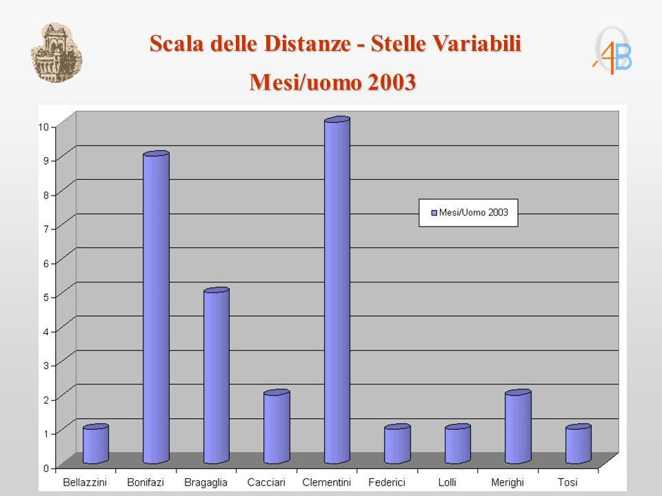 Mesi/uomo 2003 Scala delle Distanze - Stelle Variabili
