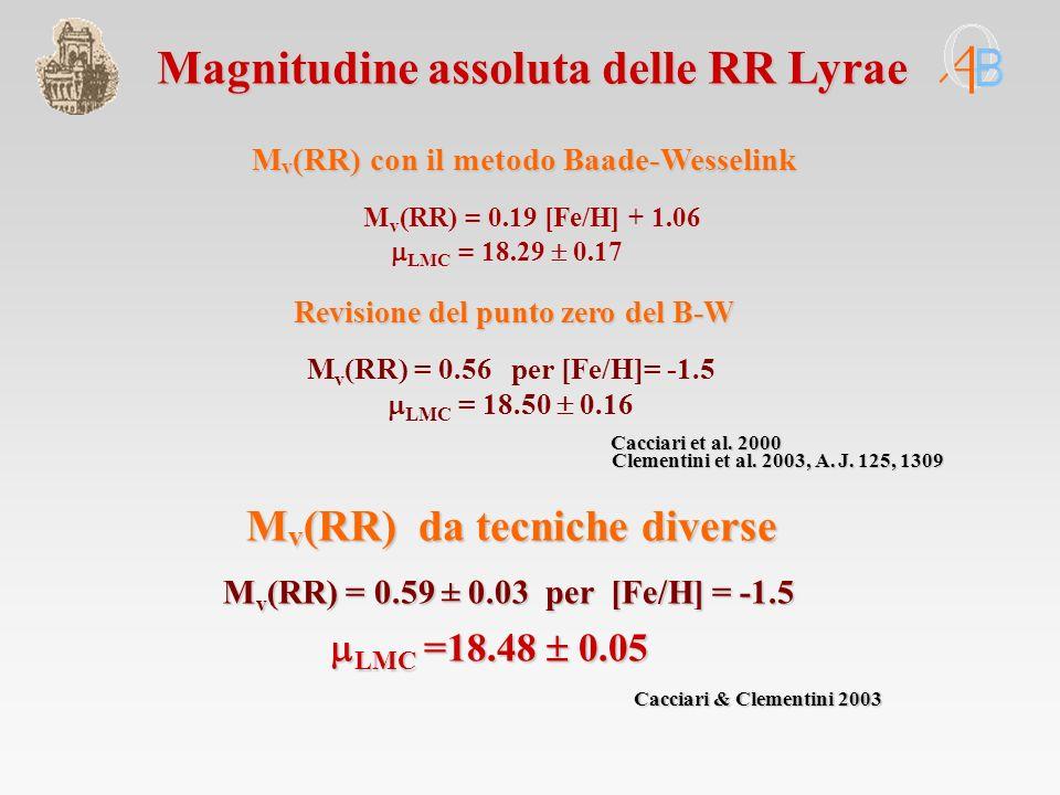 M v (RR) con il metodo Baade-Wesselink M v (RR) = 0.19 [Fe/H] + 1.06 LMC = 18.29 0.17 Magnitudine assoluta delle RR Lyrae M v (RR) da tecniche diverse M v (RR) da tecniche diverse M v (RR) = 0.59 ± 0.03 per [Fe/H] = -1.5 LMC =18.48 0.05 LMC =18.48 0.05 Cacciari & Clementini 2003 Cacciari et al.