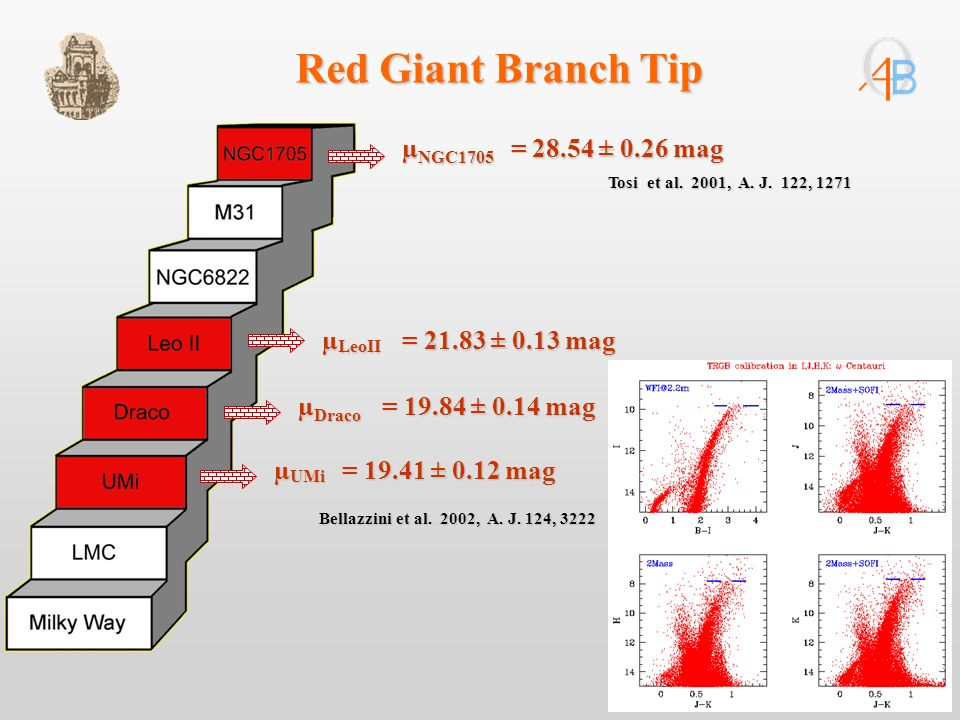 µ LeoII = 21.83 ± 0.13 mag µ NGC1705 = 28.54 ± 0.26 mag µ Draco = 19.84 ± 0.14 mag µ UMi = 19.41 ± 0.12 mag Bellazzini et al.