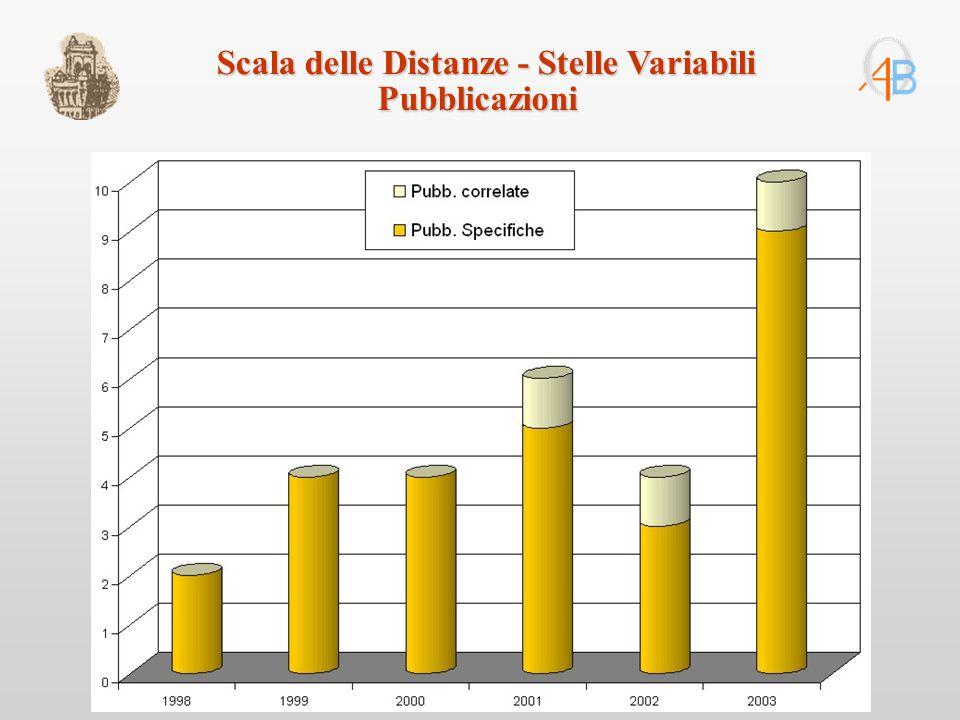 Scala delle Distanze - Stelle Variabili Pubblicazioni