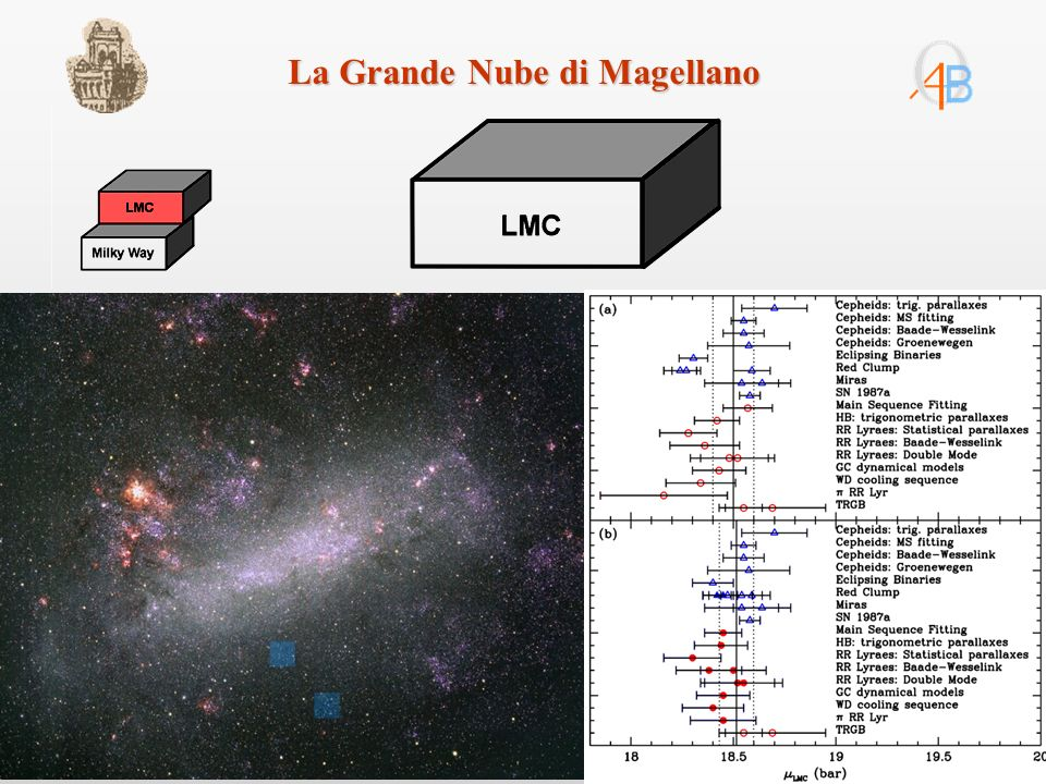 Variabili pulsanti CM Leonis: RR Lyrae di tipo c Modello pulsazionale = 13.66 105 punti B, 594 V, 108 I P= 0.362 giorni 6 anni di osservazione 1.5 m Loiano + BFOSC 1.5 m Loiano + BFOSC + MSU + 2.7 m Mc Donald Analisi di abbondanza [Fe/H]= –1.93±0.20