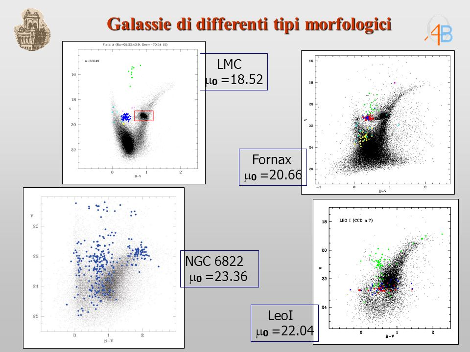 LeoI 0 =22.04 NGC 6822 0 =23.36 LMC 0 =18.52 Fornax 0 =20.66 Galassie di differenti tipi morfologici
