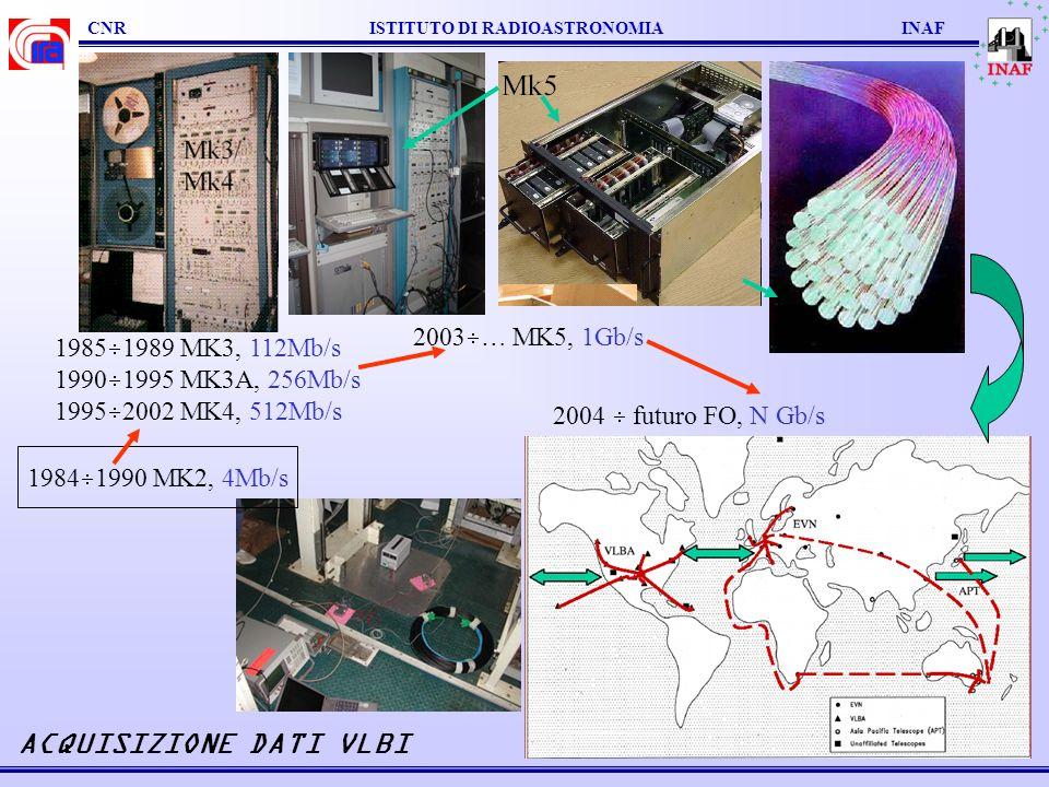CNR ISTITUTO DI RADIOASTRONOMIA INAF ACQUISIZIONE DATI VLBI 1985 1989 MK3, 112Mb/s 1990 1995 MK3A, 256Mb/s 1995 2002 MK4, 512Mb/s 2003 … MK5, 1Gb/s 20