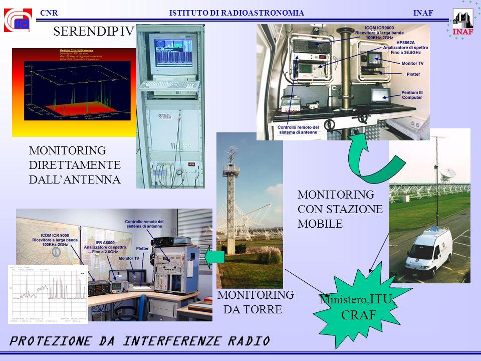 CNR ISTITUTO DI RADIOASTRONOMIA INAF MONITORING DIRETTAMENTE DALLANTENNA MONITORING DA TORRE PROTEZIONE DA INTERFERENZE RADIO MONITORING CON STAZIONE