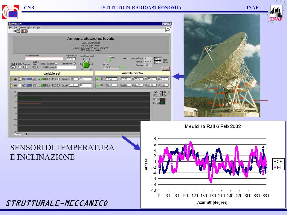 CNR ISTITUTO DI RADIOASTRONOMIA INAF STRUTTURALE-MECCANICO SENSORI DI TEMPERATURA E INCLINAZIONE