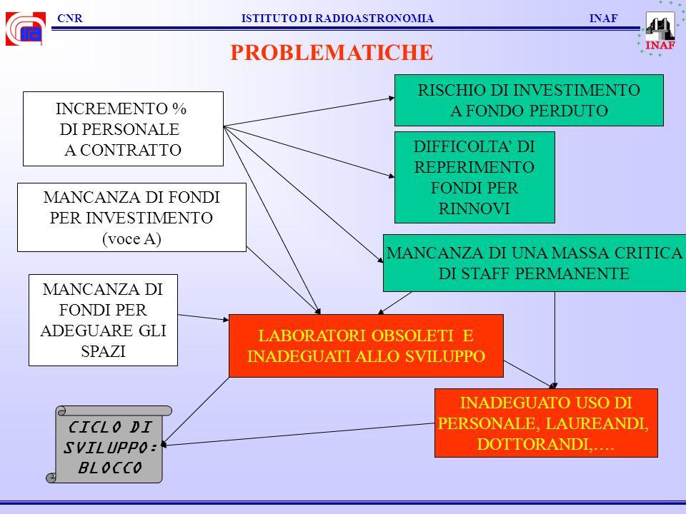 CNR ISTITUTO DI RADIOASTRONOMIA INAF PROBLEMATICHE INCREMENTO % DI PERSONALE A CONTRATTO RISCHIO DI INVESTIMENTO A FONDO PERDUTO MANCANZA DI UNA MASSA
