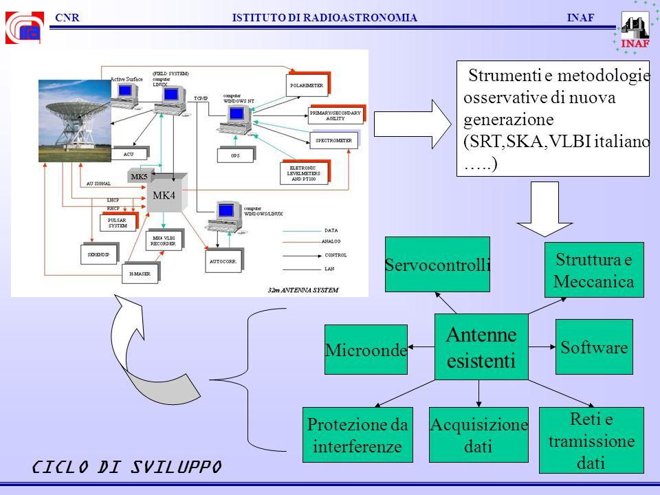CNR ISTITUTO DI RADIOASTRONOMIA INAF Antenne esistenti Struttura e Meccanica Acquisizione dati Protezione da interferenze Microonde Software Reti e tr